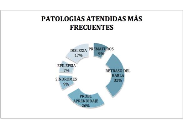 patologias-frecuntes-neuropsicologia-gijon